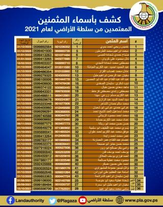 قائمة باسماء المثمنيين المعتمدين من قبل سلطة الاراضي للعمل أمام الجهات المختلفة